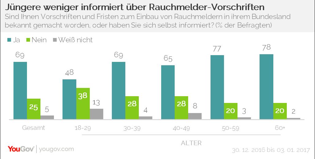 Niedlich Fest Verdrahteter Rauchmelder Diagramm Bilder - Elektrische ...