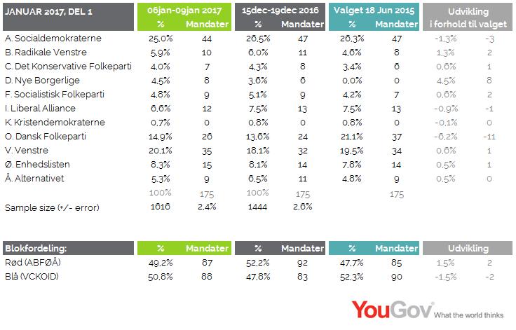 Valgbarometer januar 2017