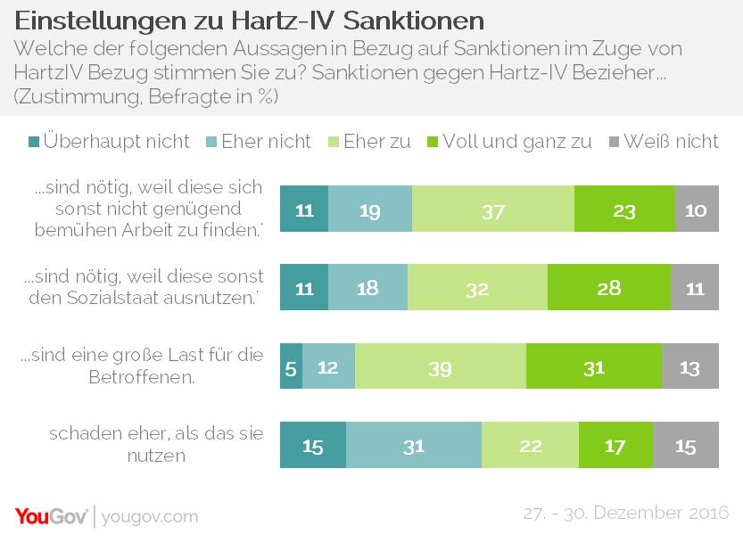 YouGov Hartz-IV Sanktionen Einstellungen