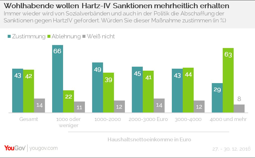 YouGov Hartz-IV Sanktionen Haushaltsnettoeinkommen