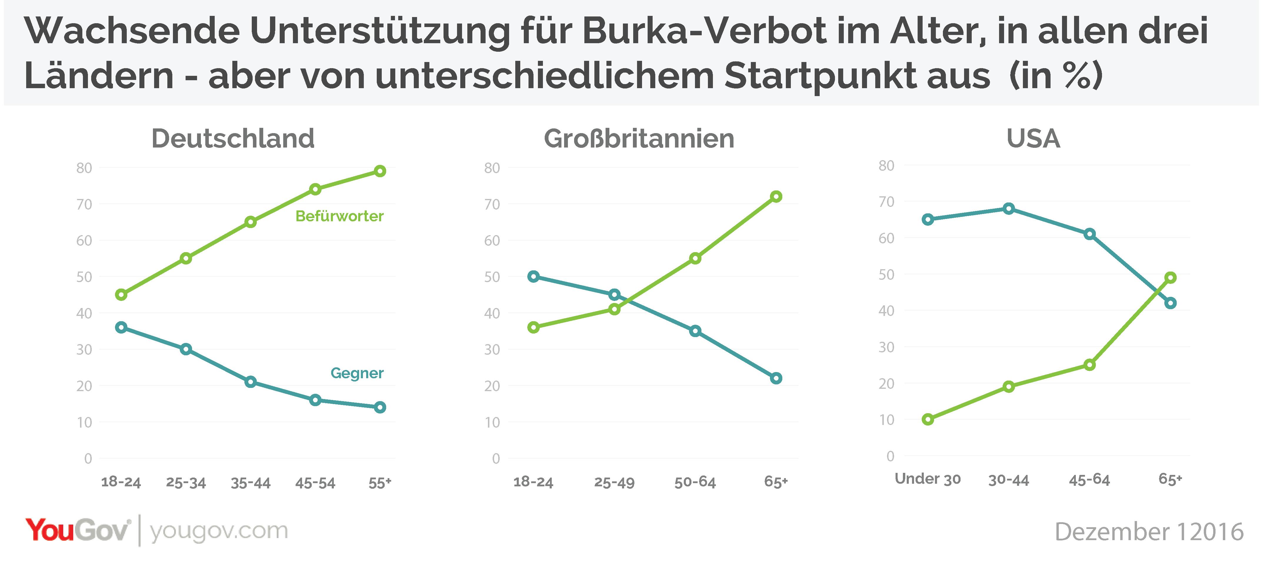 YouGov Burka Burka-Verbot Burkaverbot Deutschland UK USA Alter
