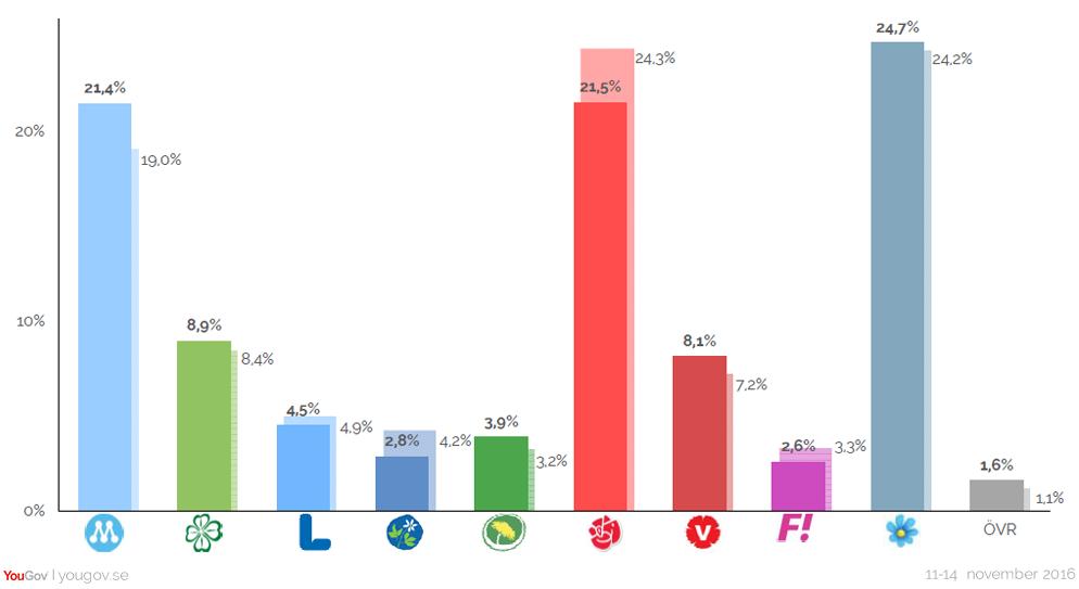 Hur skulle du rösta om det vore riksdagsval i dag?