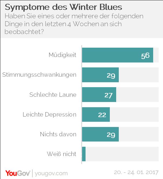 YouGov Winterblues Müdigkeit Depression Laune