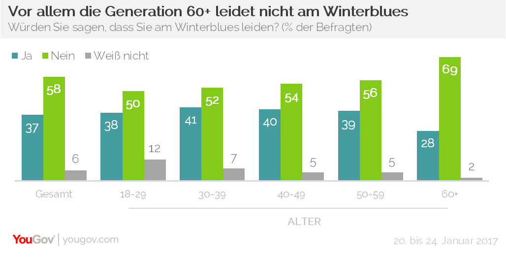 YouGov Winterblues Alter
