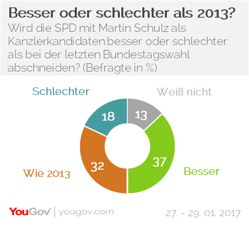 YouGov Martin Schulz SPD 2013 - 2016