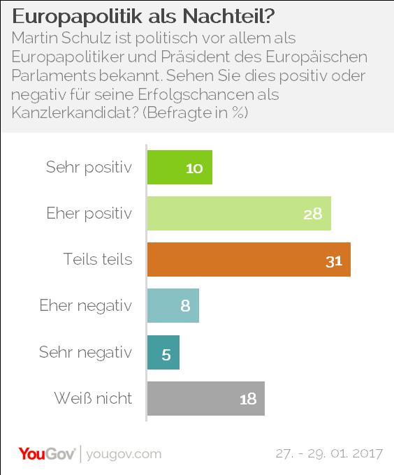 YouGov Martin Schulz Europapolitik Europaparlament