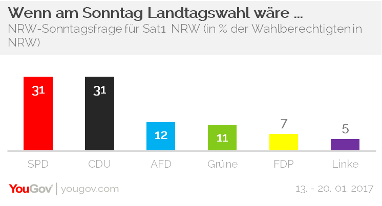 YouGov Sat1NRW Sonntagsfrage Landtagswahl