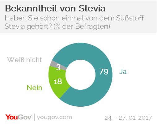 YouGov Stevia Bekanntheit
