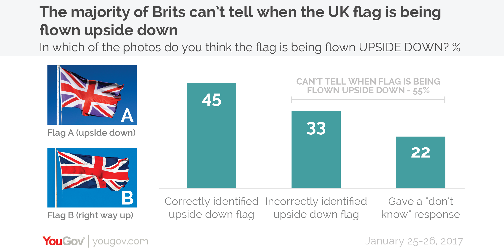 Yougov Majority Of Brits Cant Tell If The Uk Flag Is Being Flown