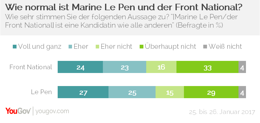 YouGov Front National Marine Le Pen normal