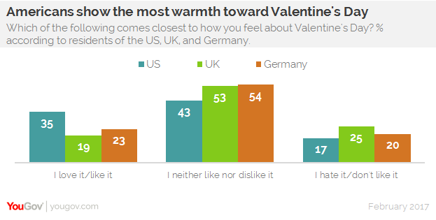 additional numbers show that the majority of americans consider valentines day a beautiful tradition compared to a minority of germans and brits