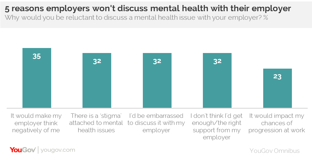 Just Three In Ten Workers Believe Their Employer Provides Sufficient