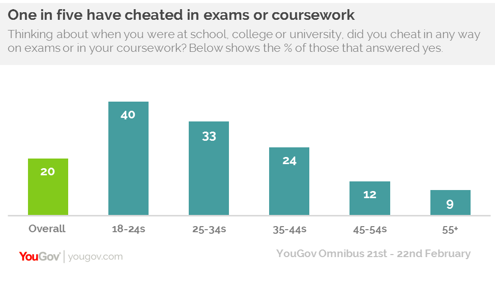 "what happens if you cheat in coursework We all know we can find all the answers online and everyone looks them   humphrey also wrote that it's possible for teachers to catch students cheating if  they  that's because students are given a pretest before they begin coursework   teachers to do this, a practice known as providing ""answer checks."