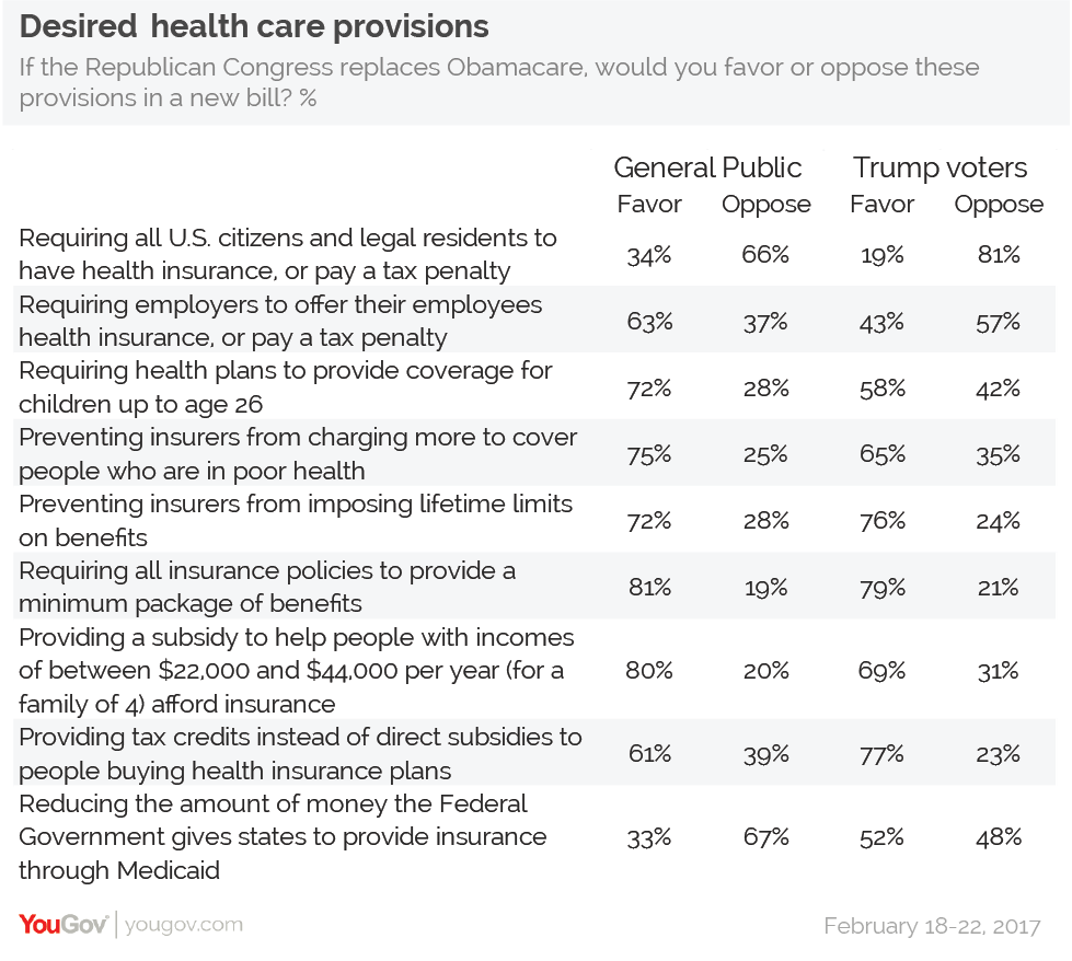 The public wants Obamacare minus the individual mandate | YouGov