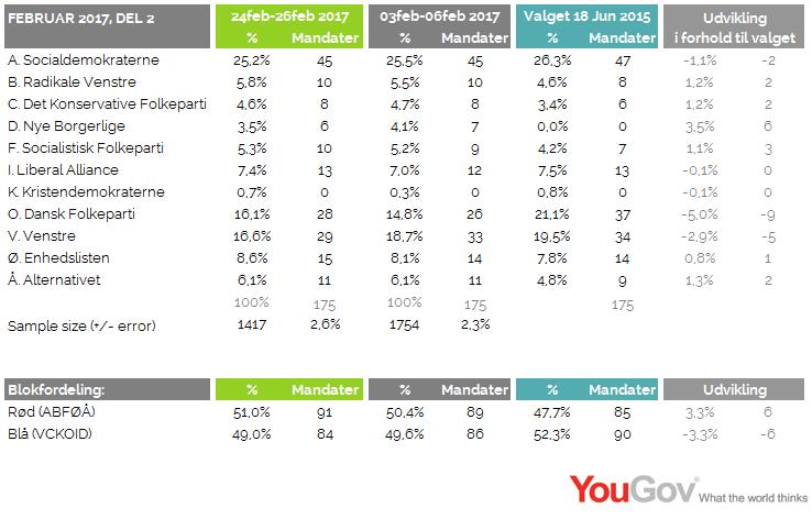 Valgbarometer februar 2017
