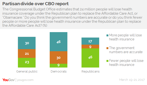 Almost half of Americans say Republican healthcare reform 'not an improvement'