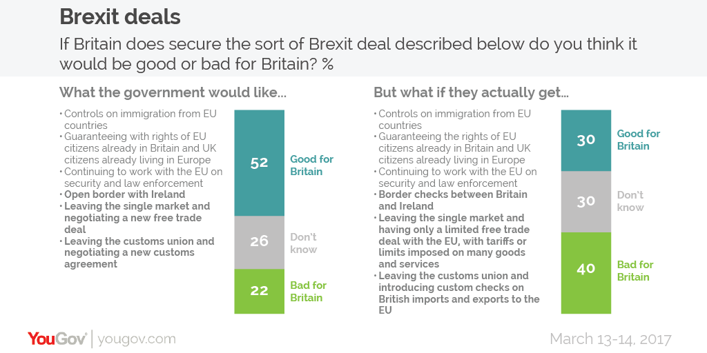 Yougov attitudes to brexit everything we know so far only 30 think a deal where britain leaves the customs union and single market and faces customs checks and tariffs would be good for the country platinumwayz