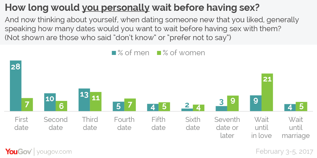 How long date until have sex