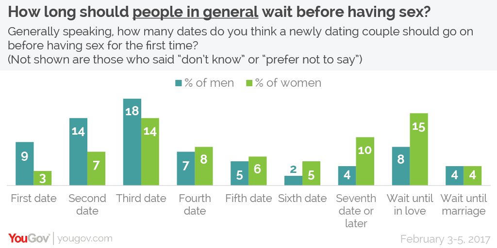 Statistics waiting until marriage sex