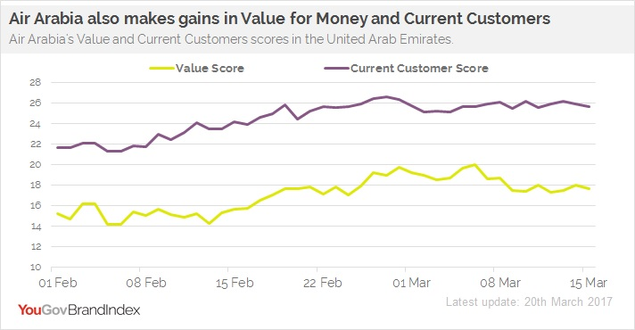 YouGov BrandIndex Air Arabia Value Current Customers