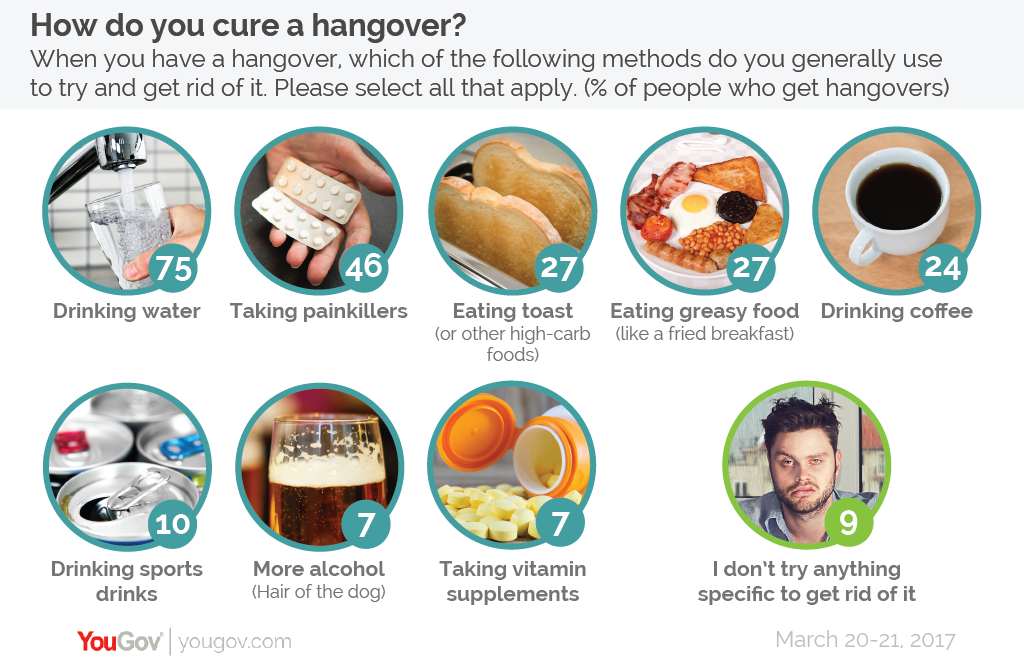 how to nurse a hangover essay Why working 'just' three days a week as a nurse is utterly exhausting recovering from a mental and emotional hangover much worse than one caused by.