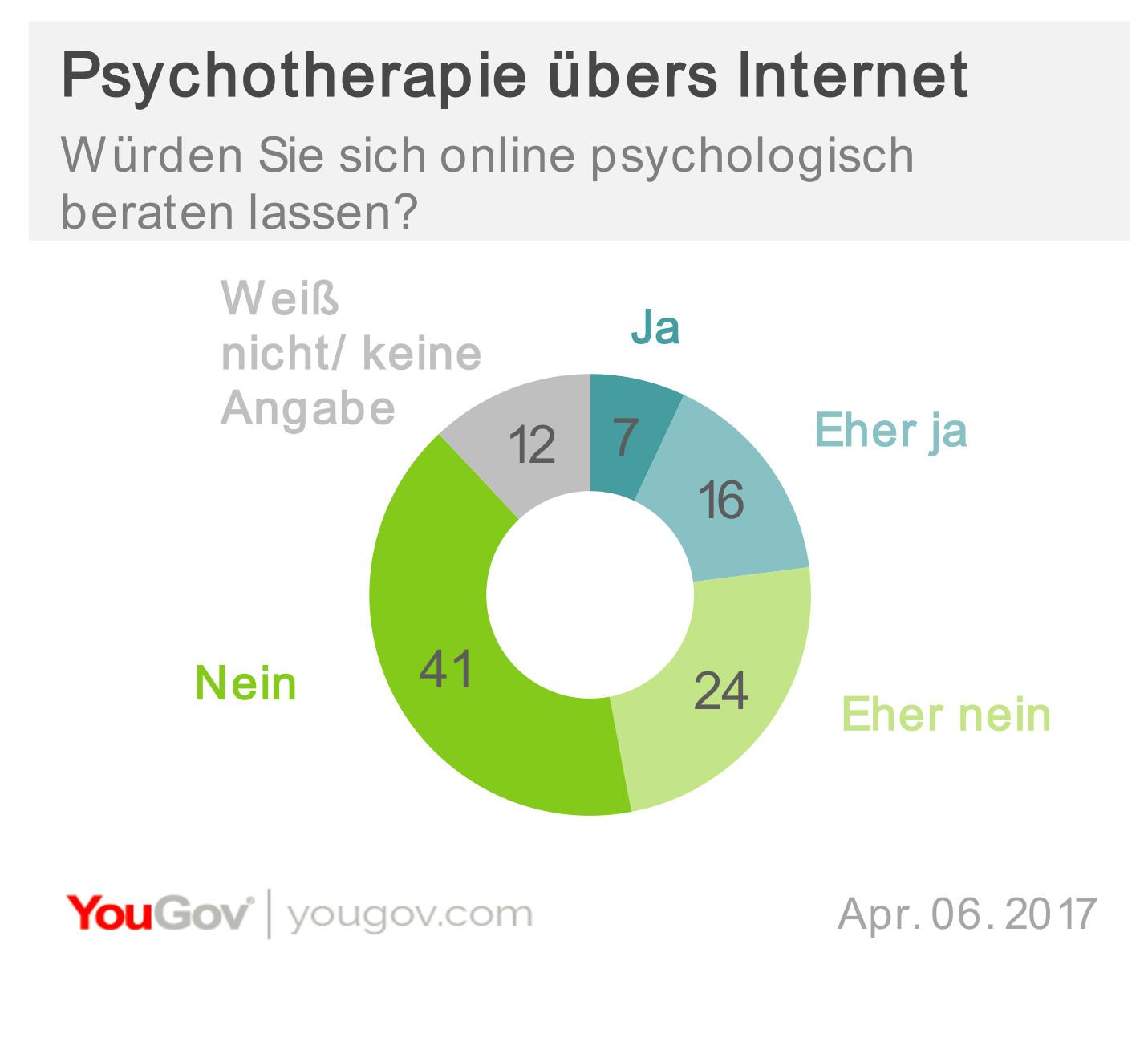 Grafik zur Bereitschaft für Psychotherapie online