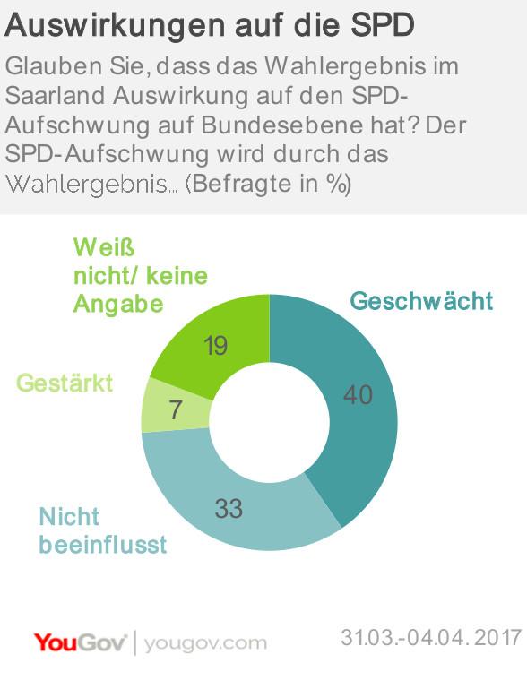 Auswirkungen auf die SPD