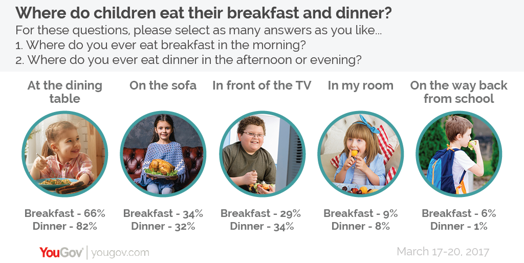 Unsurprisingly, Children Are About As Likely To Eat On The Sofa As They Are  In Front Of The TV U2013 As In Many Cases The Two Will Be Combined.