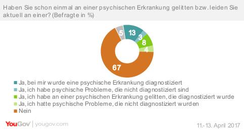 Menschen, die eine Diagnose für eine psychische Erkrankung erhalten haben
