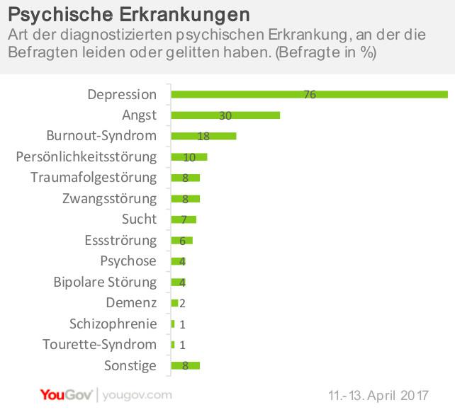 Arten von psychischen Erkrankungen