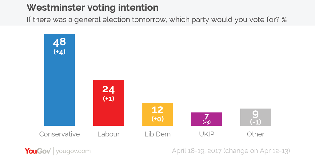 Image result for yougov poll april 18th