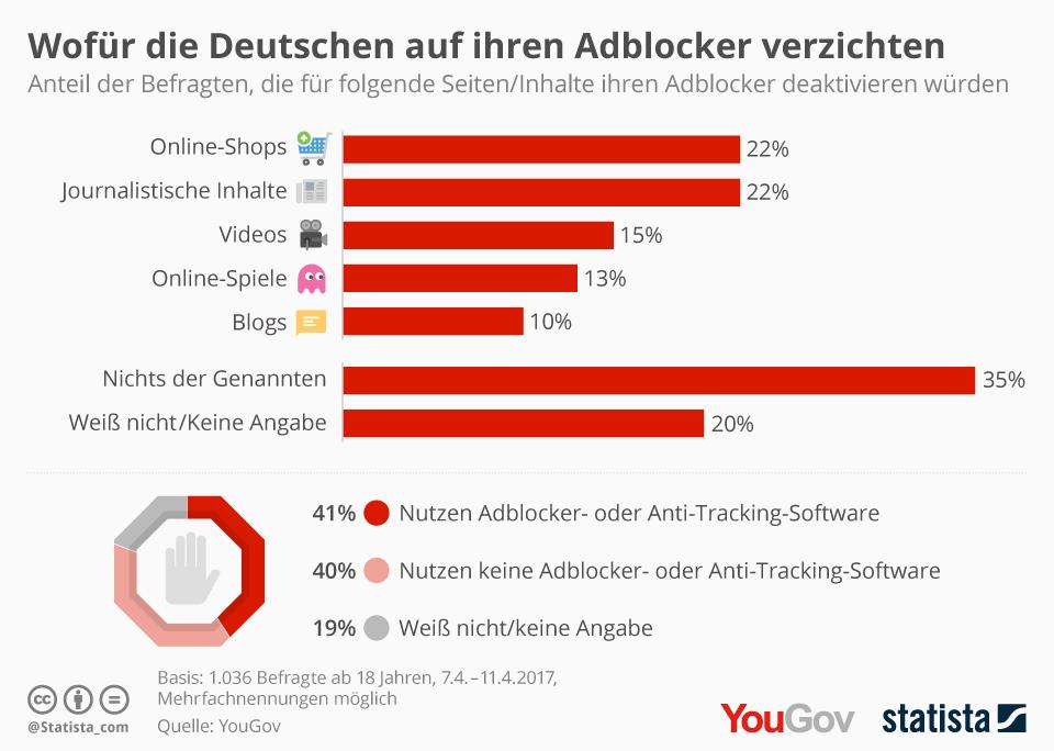 Dafür deaktivieren die Deutschen ihren Adblocker