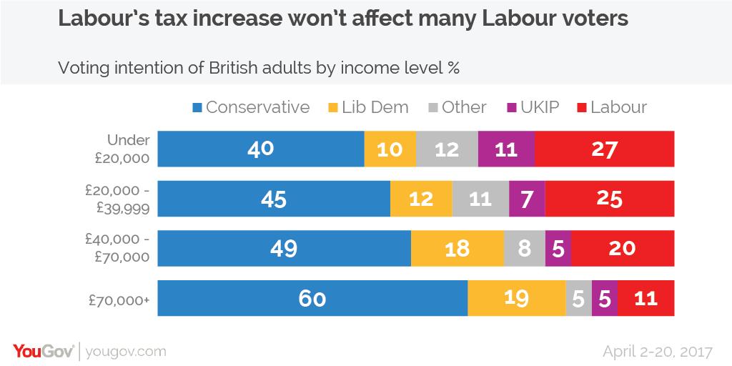 The Demographics Dividing Britain Yougov