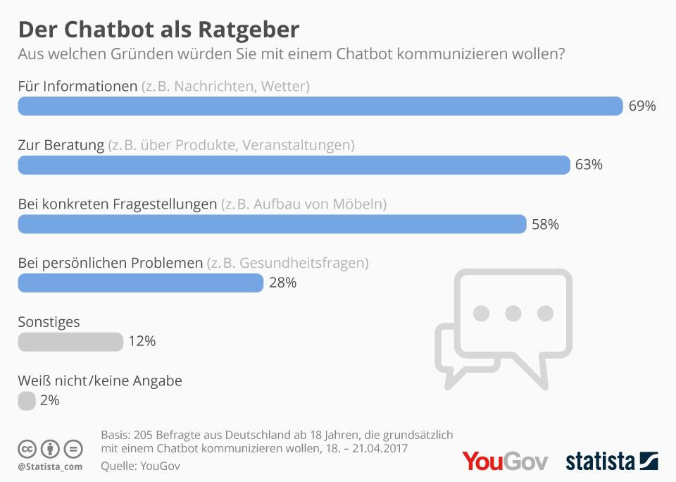 Gründe mit Chatbots zu kommunizieren