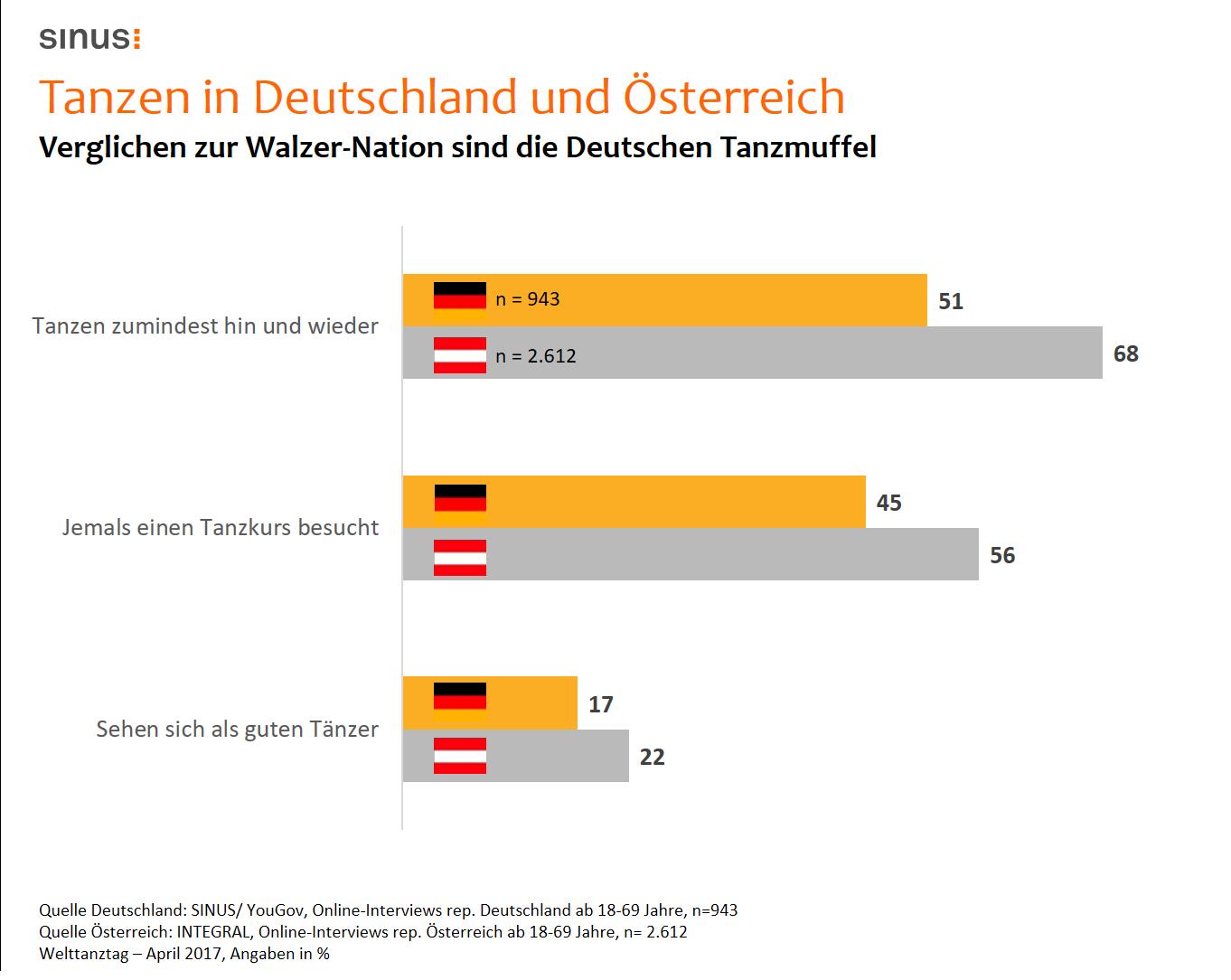Tanzen im Vergleich Deutschland und Österreich