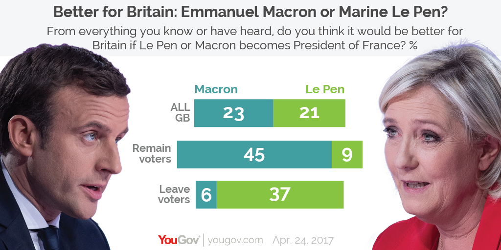 Brits Split On Whether A Macron Or Le Pen Presidency Would Be Better For The Uk Yougov