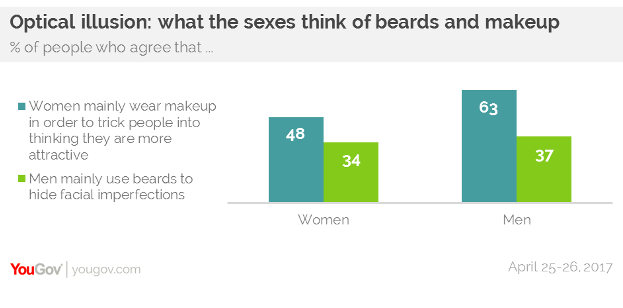 63% of men think women mainly wear makeup to trick people