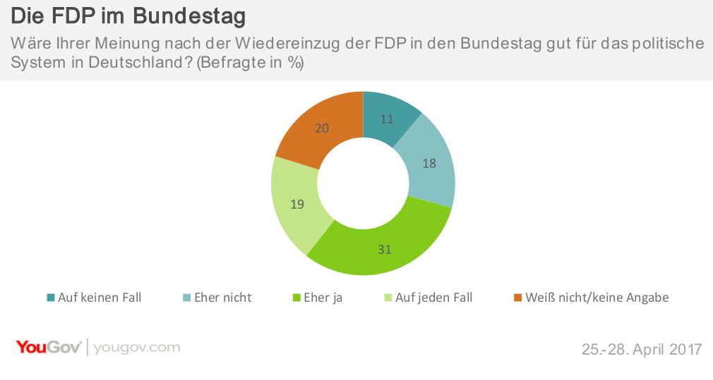 Wiedereinzug der FDP in den Bundestag