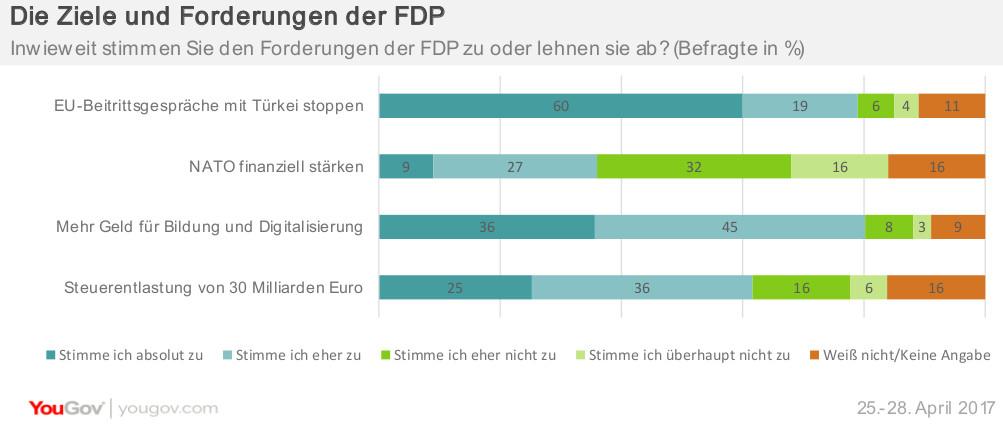 Ziele und Forderungen der FDP