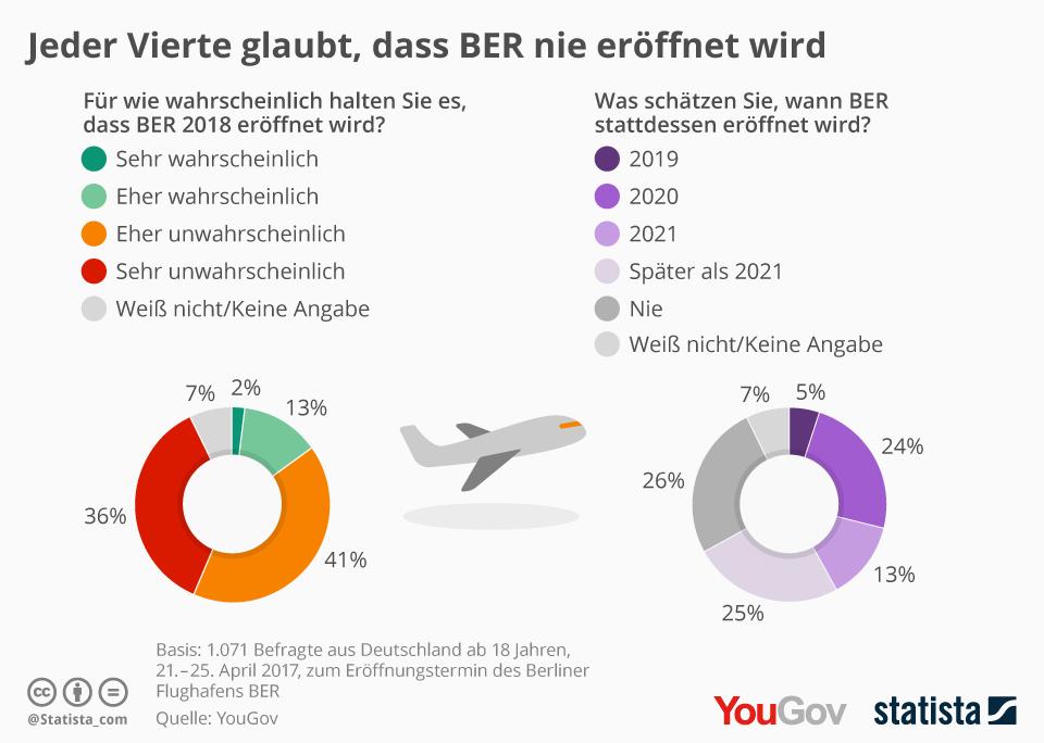 Wann eröffnet der Flughafen BER?