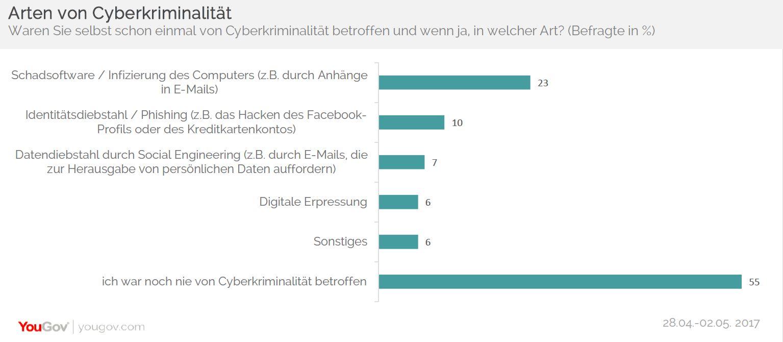 Betroffenheit von Cyberkriminalität