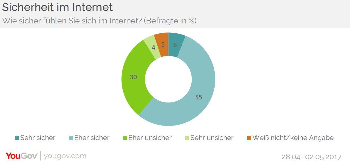 Wie sicher sich Deutsche im Internet fühlen