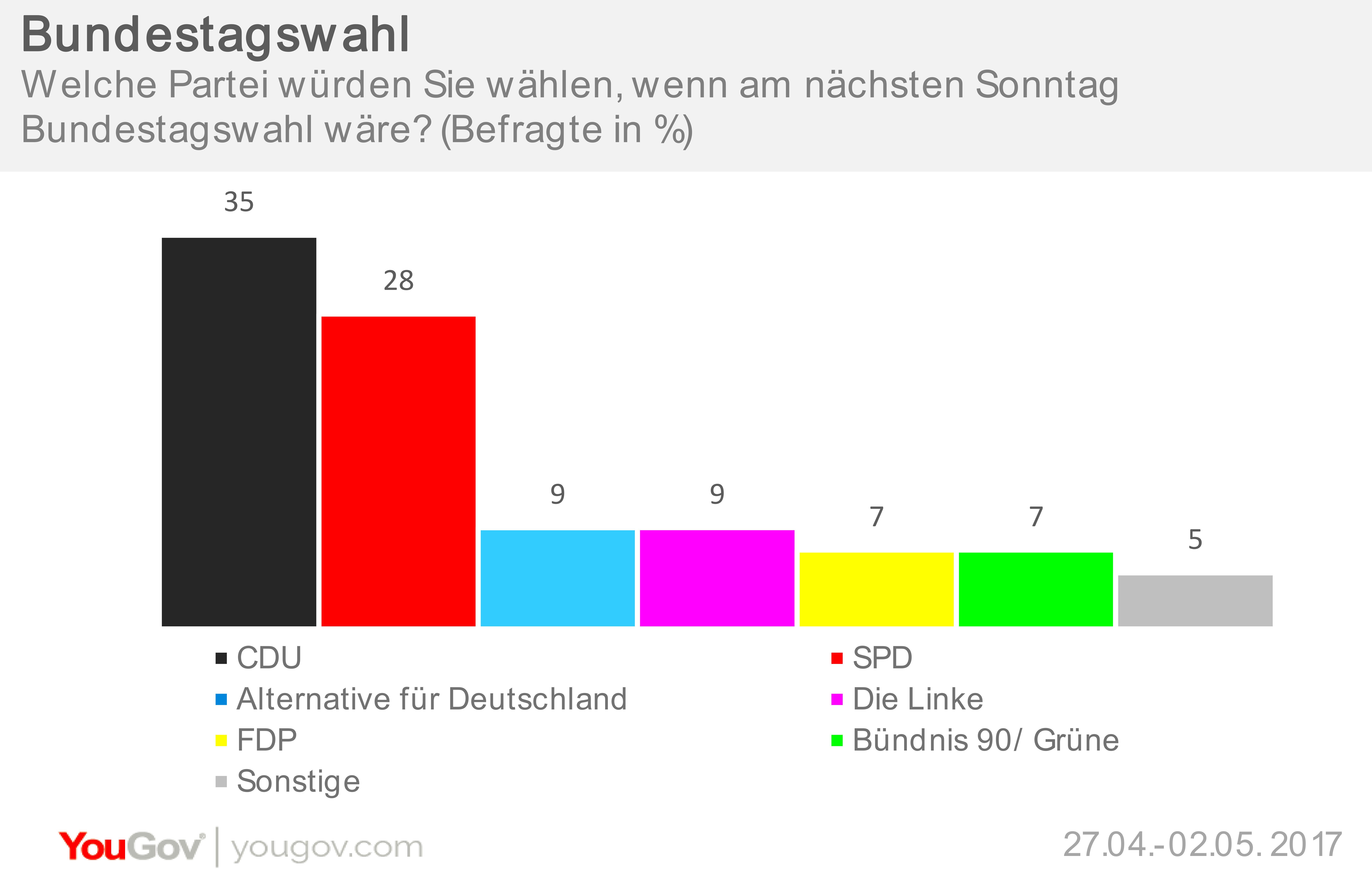 deutschland bundestagswahlen
