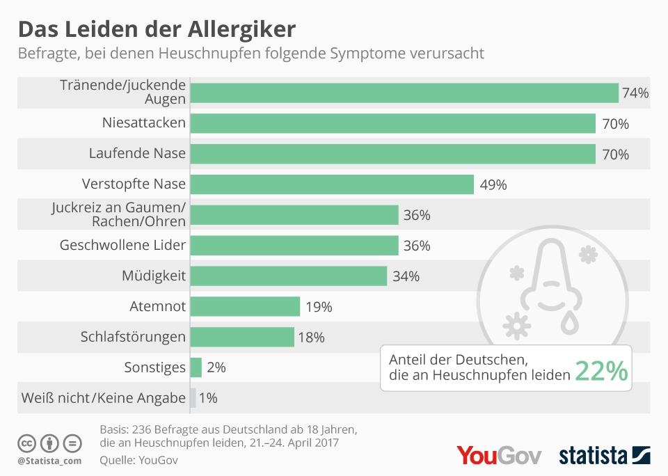 Symptome von Heuschnupfen