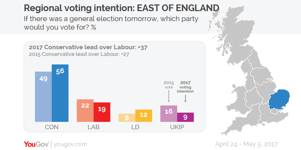 With A Vote Share Of 56 The East Of England Is Tied With The South East For The Most Heavily Conservative Region Of The Country