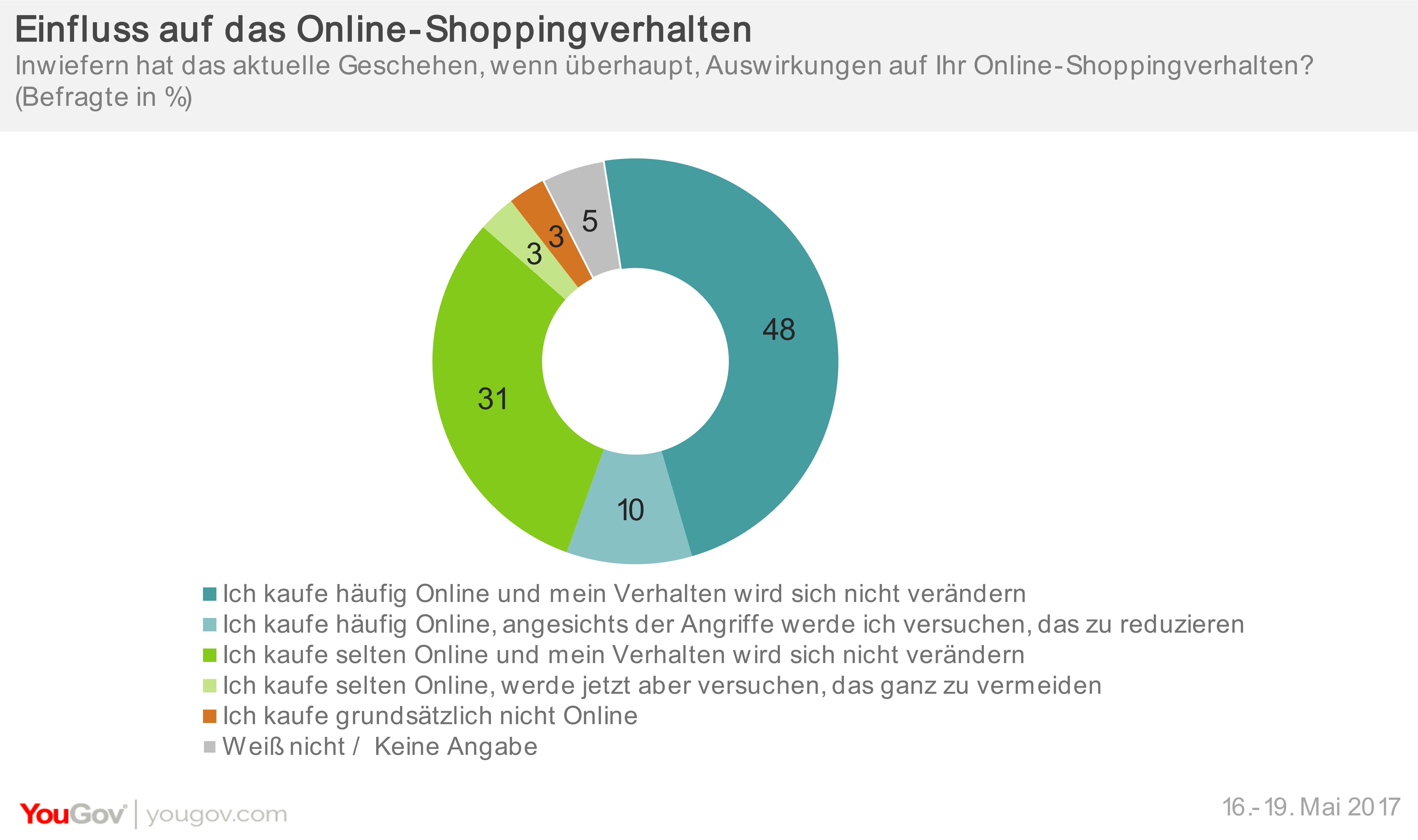 Online-Shopping trotz Cyber-Risiken