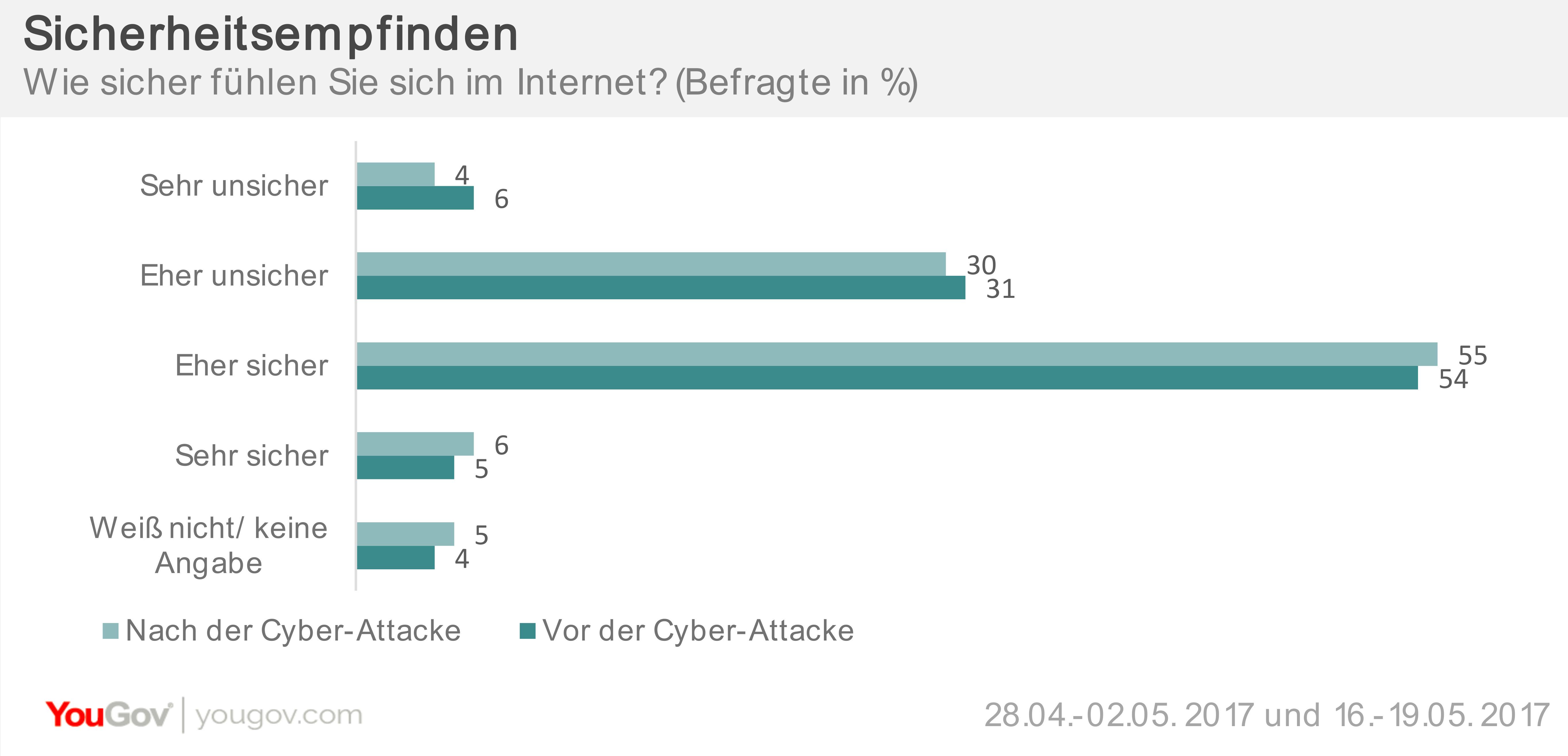 Sicherheit im Netz