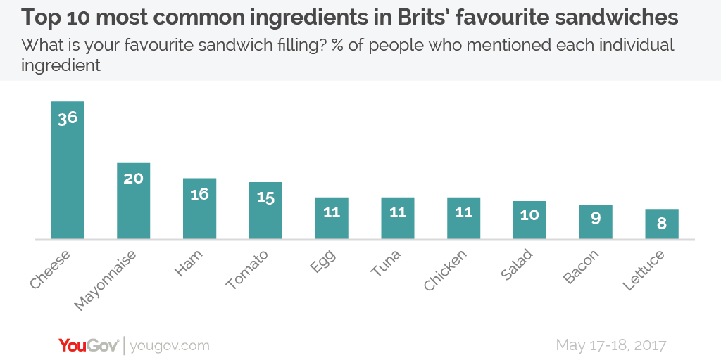 The Great Sandwich Debate Rectangles Or Triangles Yougov