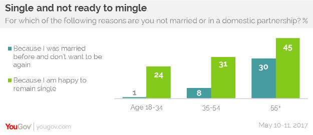 i am 34 and single