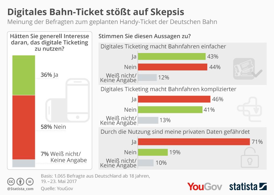 Meinung der Deutschen zum Digitalen Ticketing der Deutschen Bahn